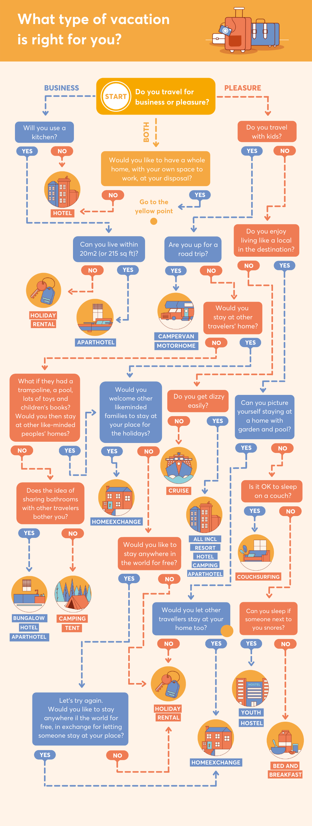 travel infographic home exchange vacations